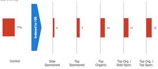 wyniki wyszukiwania consideration Czy linki sponsorowane kanibalizują pozycjonowanie?
