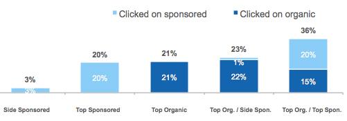 wyniki wyszukiwania kliki Czy linki sponsorowane kanibalizują pozycjonowanie?