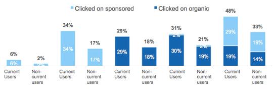 wyniki wyszukiwania total Czy linki sponsorowane kanibalizują pozycjonowanie?