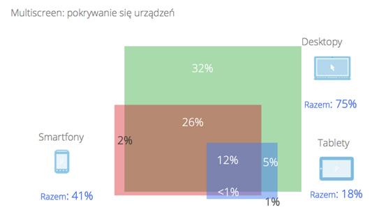 Tablety, smartfony, desktopy - badanie w Polsce w 2014