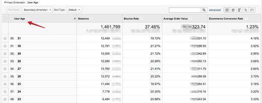 dane niestandardowe ga wiek Realna segmentacja z wykorzystaniem Google Analytics   wykorzystanie danych niestandardowych