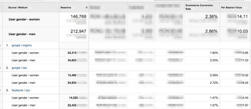 dane z segmentacji uzytkownikow Realna segmentacja z wykorzystaniem Google Analytics   wykorzystanie danych niestandardowych
