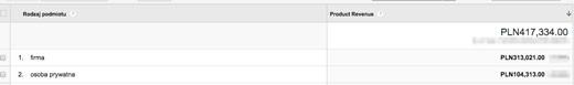 Dodatkowe dane w Google Analytics