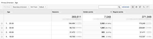 niestandardowe metryki ga Realna segmentacja z wykorzystaniem Google Analytics   wykorzystanie danych niestandardowych
