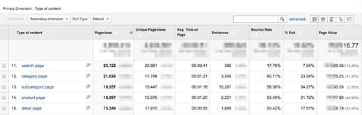 rodzaj tresci ga Realna segmentacja z wykorzystaniem Google Analytics   wykorzystanie danych niestandardowych