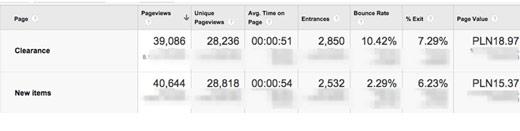 Przykład segmentacji z wykorzystaniem Google Analytics