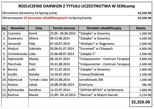 mam serce rozliczenie 17 SEMcamp w Warszawie   zarejestruj się już teraz!