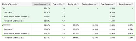 reklamy mobilne analiza Jak uzyskiwać lepsze efekty na mobile? Optymalizacja działań reklamowych.