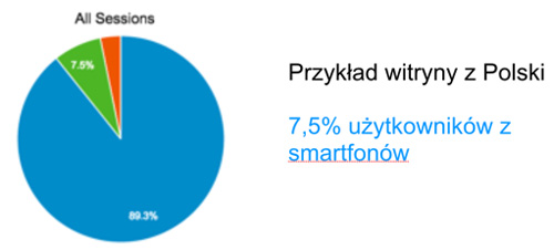 przyklad dane mobile total