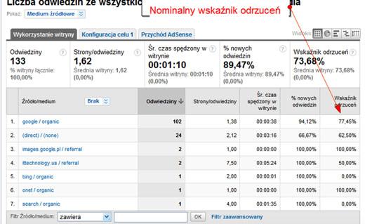 nominalny wspolczynnik odrzucen Realny współczynnik odrzuceń w Universal Google Analytics