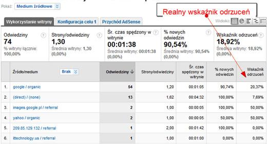 realny wspolczynnik odrzucen Realny współczynnik odrzuceń w Universal Google Analytics