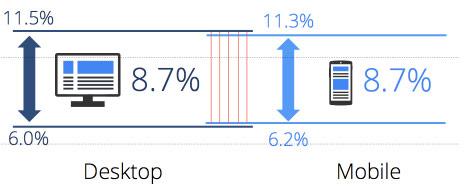 swiadomosc niewspomagana mobile desktop Jak obecność w wynikach sponsorowanych wpływa na rozpoznawalność marki?