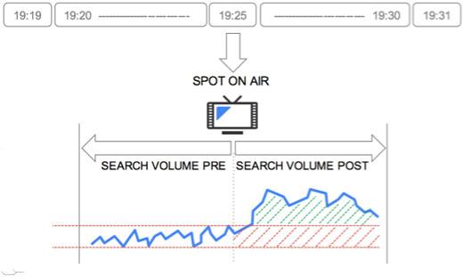 Badanie wpływu telewizji na wyszukiwanie