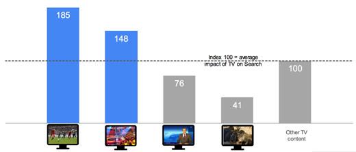 tv typy programow2 Jak telewizja wpływa na wyszukiwanie?