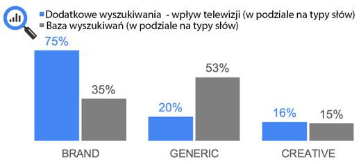 tv typy slow kluczowych Jak telewizja wpływa na wyszukiwanie?