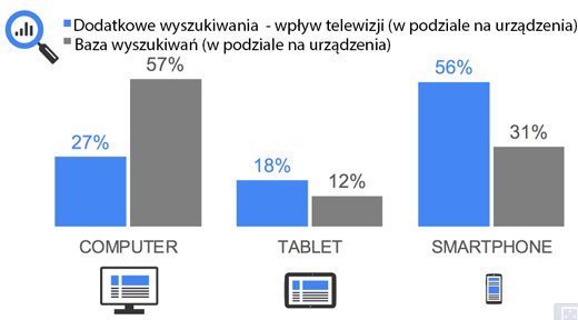 Wzrost wyszukiwania w podziale na urządzenia
