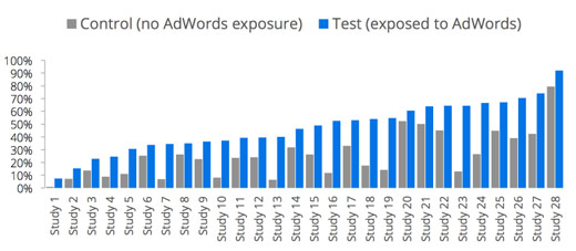 Zapamiętywalność reklamy w badaniu