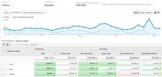 Test porównawczy w Google Analytics