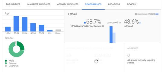 Dane demograficzne użytkowników listy remarketingowej w AdWords