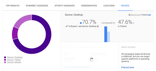 Statystyki odbiorców - urządzenia użytkowników