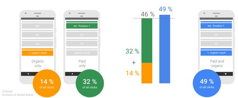 Synergia w postrzeganiu wyników mobilnych